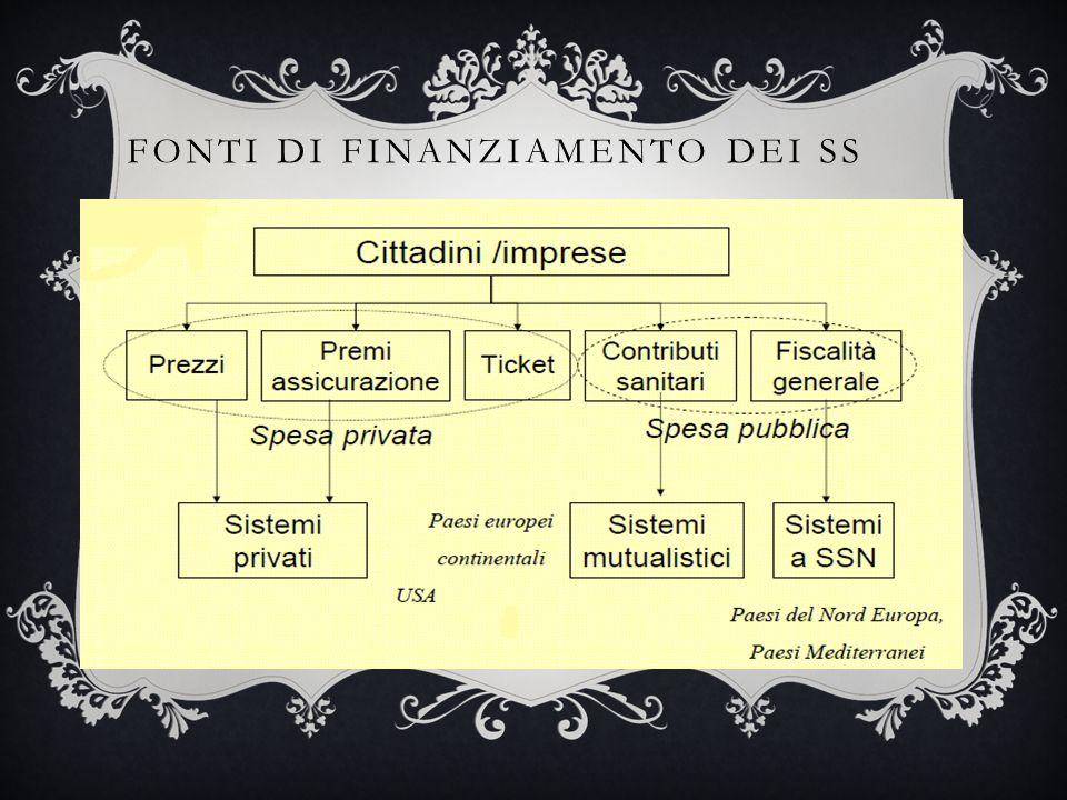 FONTI DI FINANZIAMENTO DEI SS
