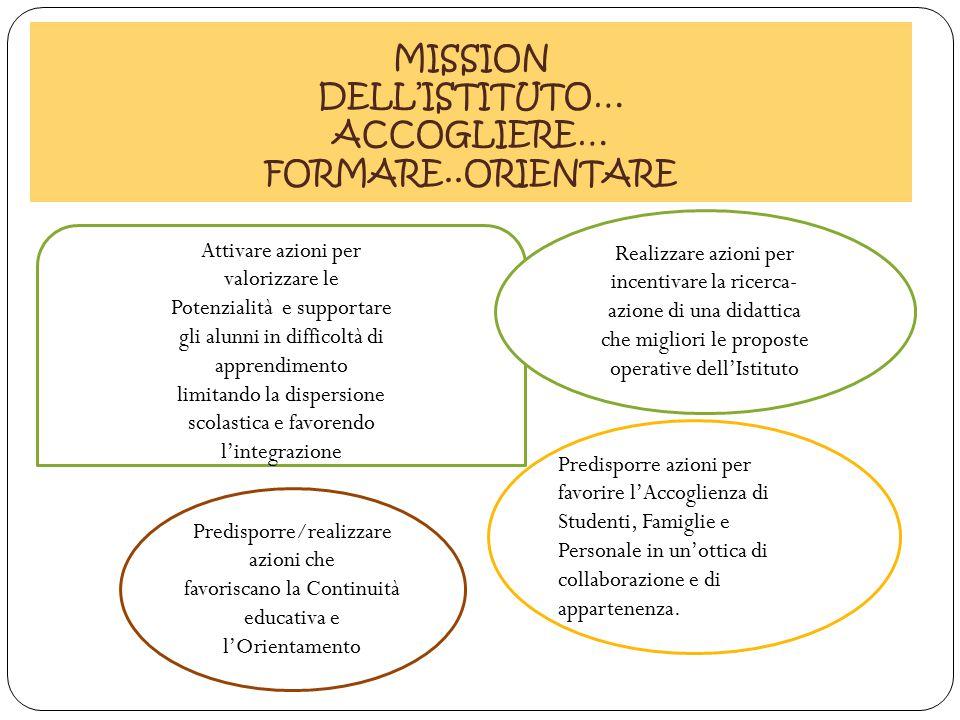 MISSION DELL'ISTITUTO… ACCOGLIERE… FORMARE..ORIENTARE Attivare azioni per valorizzare le Potenzialità e supportare gli alunni in difficoltà di apprend