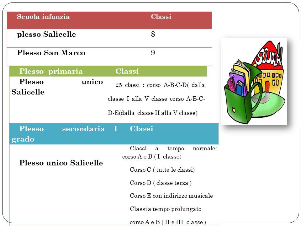 Scuola infanziaClassi plesso Salicelle 8 Plesso San Marco 9 Plesso primariaClassi Plesso unico Salicelle 25 classi : corso A-B-C-D( dalla classe I all