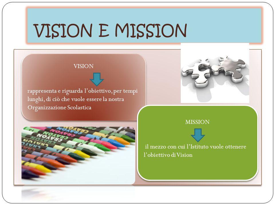 VISION E MISSION VISION rappresenta e riguarda l'obiettivo, per tempi lunghi, di ciò che vuole essere la nostra Organizzazione Scolastica VISION rappr