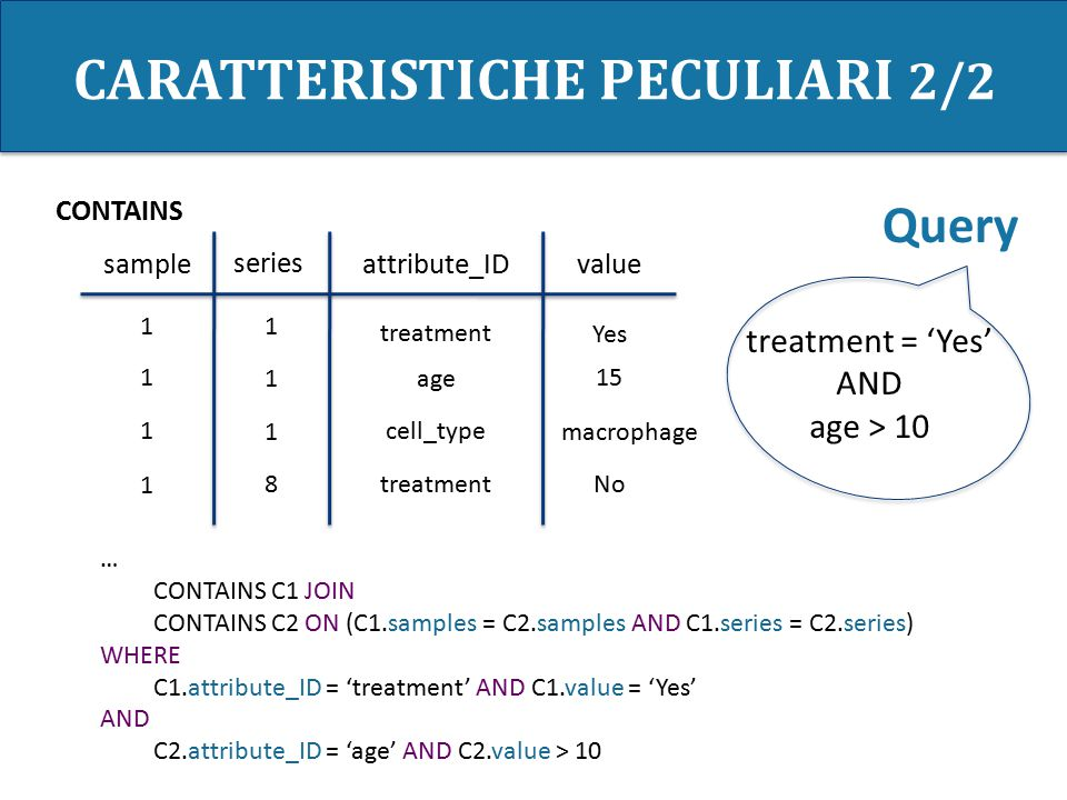 CARATTERISTICHE PECULIARI 2/2 sample series attribute_IDvalue 1 1 1 8 treatment age cell_type Yes No 15 macrophage treatment = 'Yes' AND age > 10 CONTAINS … CONTAINS C1 JOIN CONTAINS C2 ON (C1.samples = C2.samples AND C1.series = C2.series) WHERE C1.attribute_ID = 'treatment' AND C1.value = 'Yes' AND C2.attribute_ID = 'age' AND C2.value > 10 Query 1 1 1 1