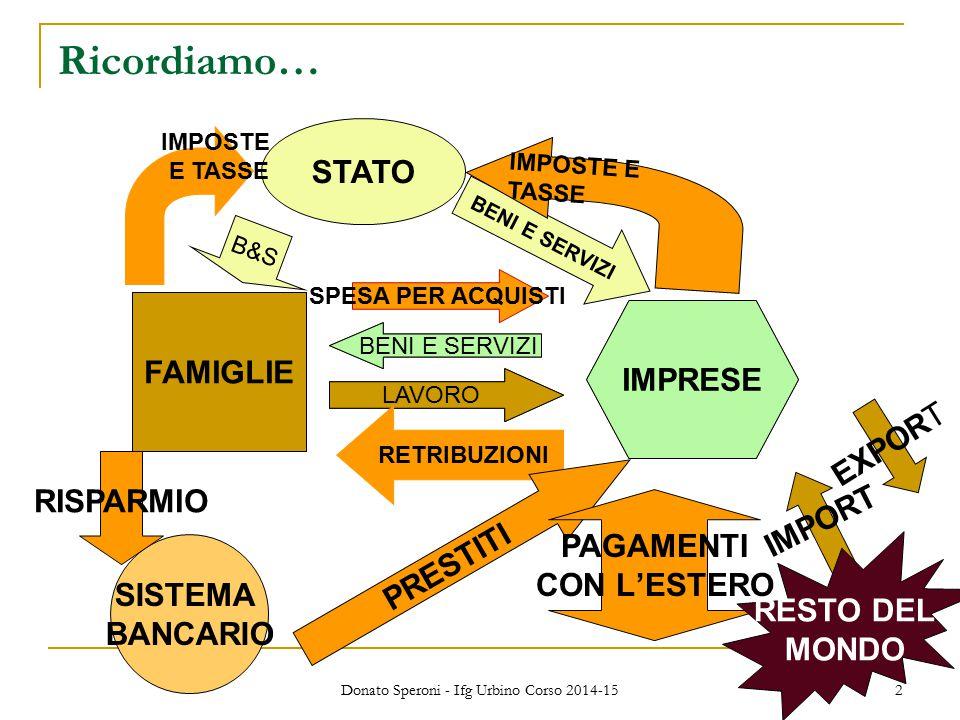 Donato Speroni - Ifg Urbino Corso 2014-15 2 Ricordiamo… FAMIGLIE IMPRESE LAVORO BENI E SERVIZI FAMIGLIE IMPRESE LAVORO BENI E SERVIZI RETRIBUZIONI SPESA PER ACQUISTI STATO B&S BENI E SERVIZI IMPOSTE E TASSE IMPOSTE E TASSE SISTEMA BANCARIO PRESTITI RISPARMIO PAGAMENTI CON L'ESTERO EXPORT IMPORT RESTO DEL MONDO