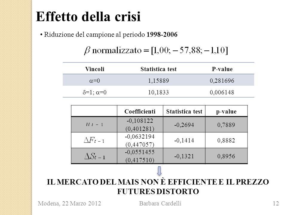 Effetto della crisi Modena, 22 Marzo 2012 Barbara Cardelli 12 Riduzione del campione al periodo 1998-2006 VincoliStatistica testP-value  =0 1,158890,281696  =1;  =010,18330,006148 CoefficientiStatistica testp-value -0,108122 (0,401281) -0,26940,7889 -0,0632194 (0,447057) -0,14140,8882 -0,0551455 (0,417510) -0,13210,8956 IL MERCATO DEL MAIS NON È EFFICIENTE E IL PREZZO FUTURES DISTORTO