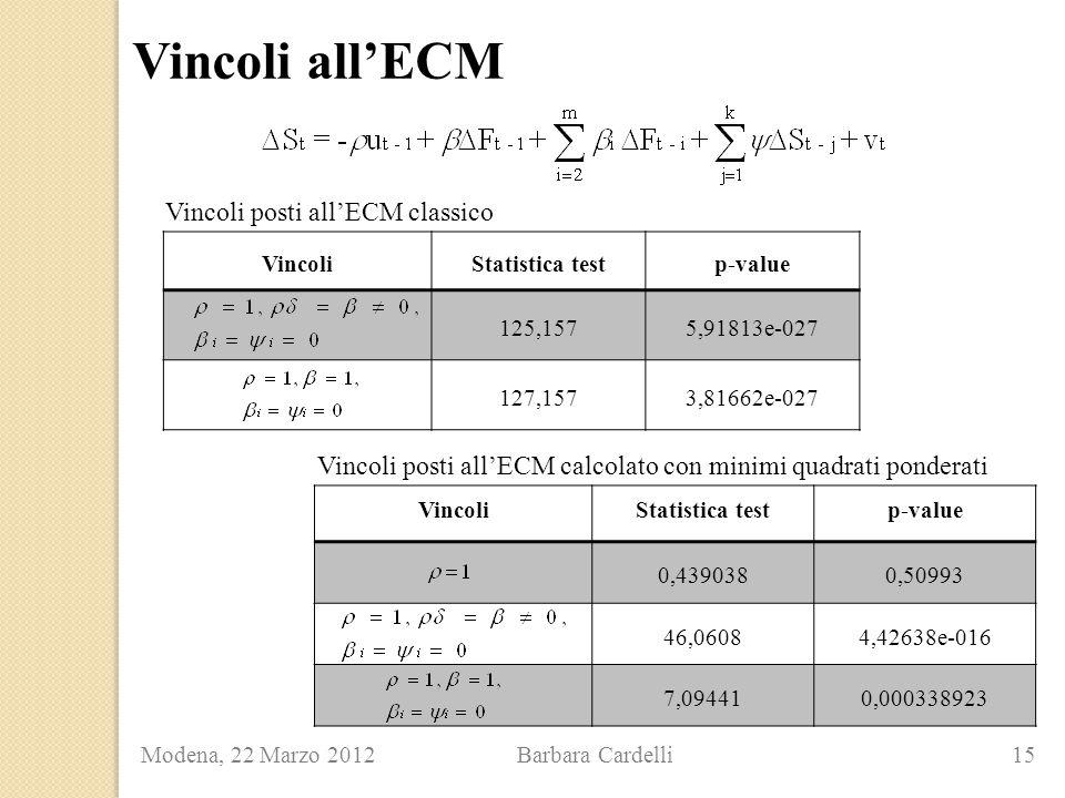 Vincoli all'ECM Modena, 22 Marzo 2012 Barbara Cardelli 15 VincoliStatistica testp-value 125,1575,91813e-027 127,1573,81662e-027 VincoliStatistica testp-value 0,4390380,50993 46,06084,42638e-016 7,094410,000338923 Vincoli posti all'ECM classico Vincoli posti all'ECM calcolato con minimi quadrati ponderati