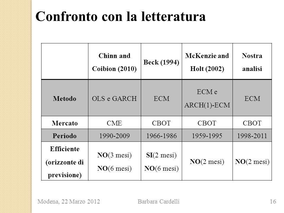 Confronto con la letteratura Modena, 22 Marzo 2012 Barbara Cardelli 16 Chinn and Coibion (2010) Beck (1994) McKenzie and Holt (2002) Nostra analisi MetodoOLS e GARCHECM ECM e ARCH(1)-ECM ECM MercatoCMECBOT Periodo1990-20091966-19861959-19951998-2011 Efficiente (orizzonte di previsione) NO(3 mesi) NO(6 mesi) SI(2 mesi) NO(6 mesi) NO(2 mesi)
