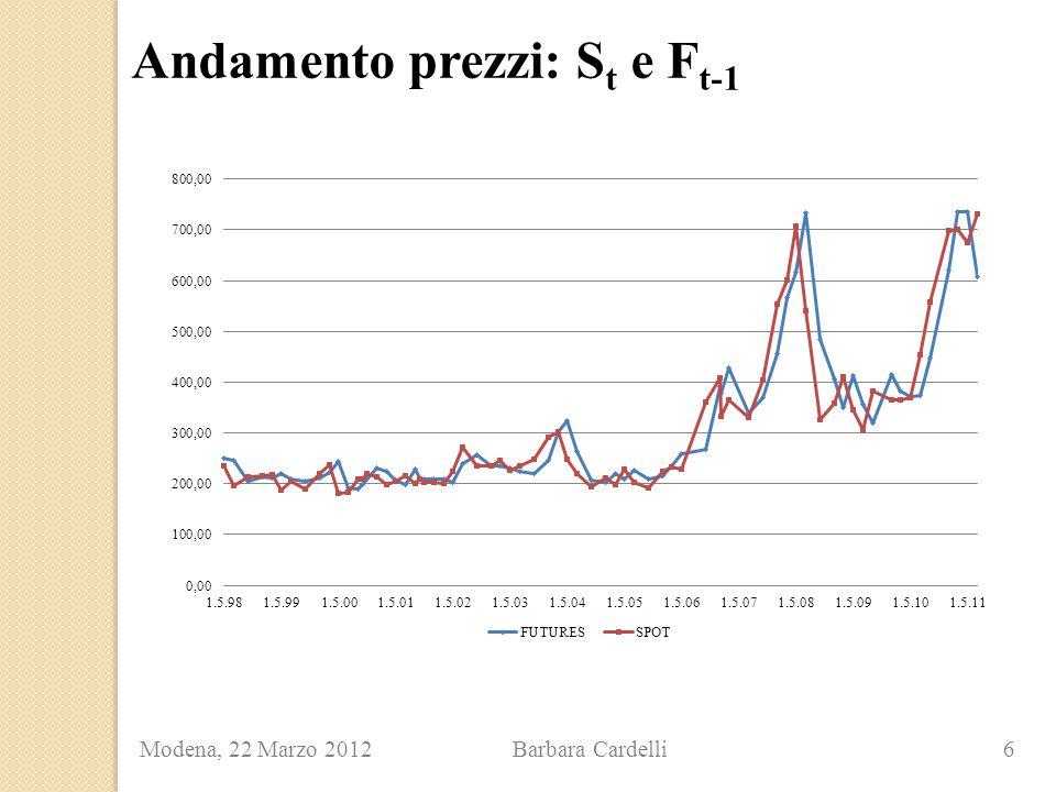 Andamento prezzi: S t e F t-1 Modena, 22 Marzo 2012 Barbara Cardelli 6