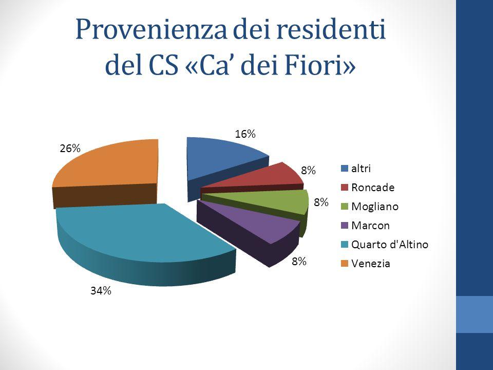 Provenienza dei residenti del CS «Ca' dei Fiori»