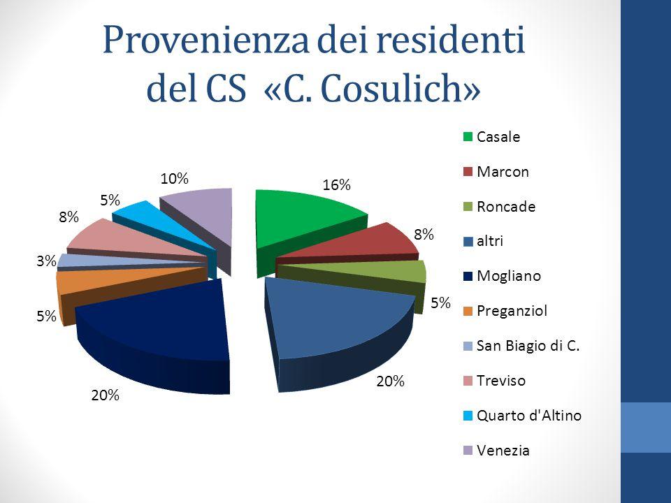 Provenienza dei residenti del CS «C. Cosulich»