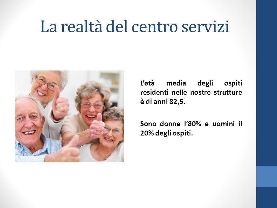 L'età media degli ospiti residenti nelle nostre strutture è di anni 82,5.