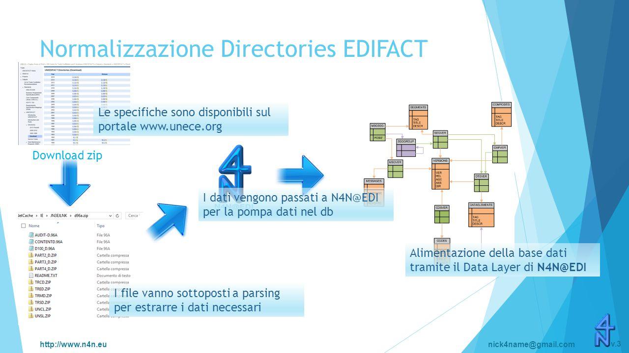 http://www.n4n.eunick4name@gmail.com v.3 Normalizzazione Directories EDIFACT Download zip Le specifiche sono disponibili sul portale www.unece.org I file vanno sottoposti a parsing per estrarre i dati necessari I dati vengono passati a N4N@EDI per la pompa dati nel db Alimentazione della base dati tramite il Data Layer di N4N@EDI