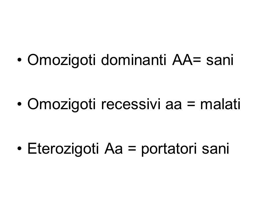 Omozigoti dominanti AA= sani Omozigoti recessivi aa = malati Eterozigoti Aa = portatori sani
