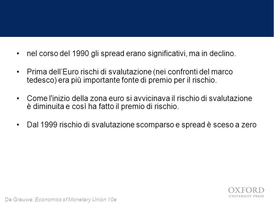 De Grauwe: Economics of Monetary Union 10e nel corso del 1990 gli spread erano significativi, ma in declino. Prima dell'Euro rischi di svalutazione (n
