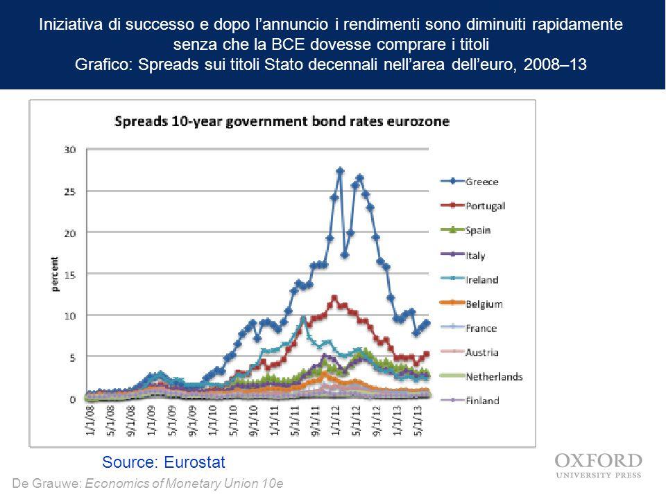 De Grauwe: Economics of Monetary Union 10e Iniziativa di successo e dopo l'annuncio i rendimenti sono diminuiti rapidamente senza che la BCE dovesse c