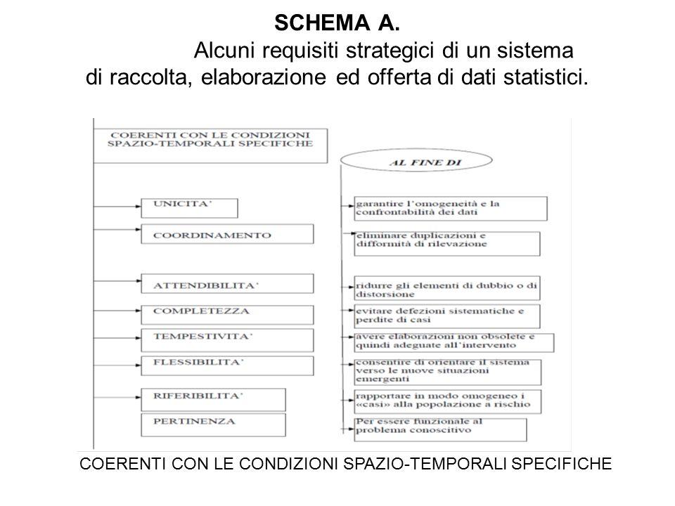 SCHEMA A. Alcuni requisiti strategici di un sistema di raccolta, elaborazione ed offerta di dati statistici. COERENTI CON LE CONDIZIONI SPAZIO-TEMPORA
