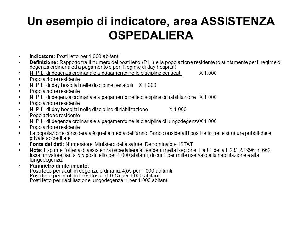 Un esempio di indicatore, area ASSISTENZA OSPEDALIERA Indicatore: Posti letto per 1.000 abitanti Definizione: Rapporto tra il numero dei posti letto (