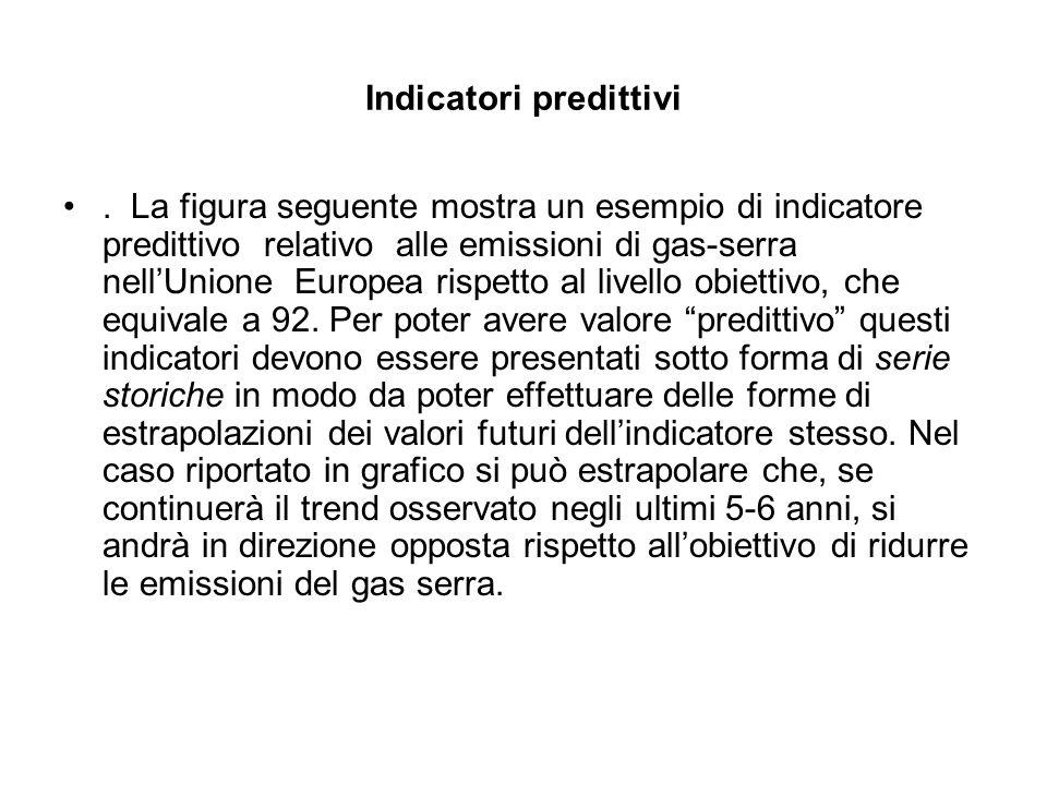 Indicatori predittivi. La figura seguente mostra un esempio di indicatore predittivo relativo alle emissioni di gas-serra nell'Unione Europea rispetto