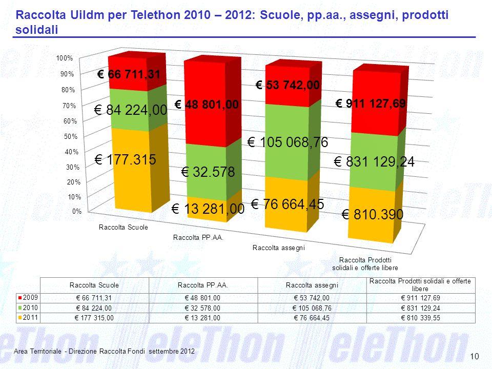 10 Raccolta Uildm per Telethon 2010 – 2012: Scuole, pp.aa., assegni, prodotti solidali Area Territoriale - Direzione Raccolta Fondi settembre 2012