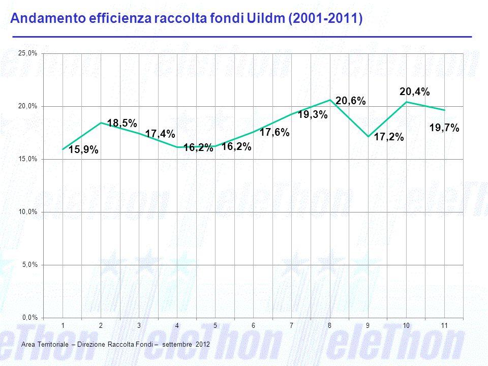 Andamento efficienza raccolta fondi Uildm (2001-2011) Area Territoriale – Direzione Raccolta Fondi – settembre 2012