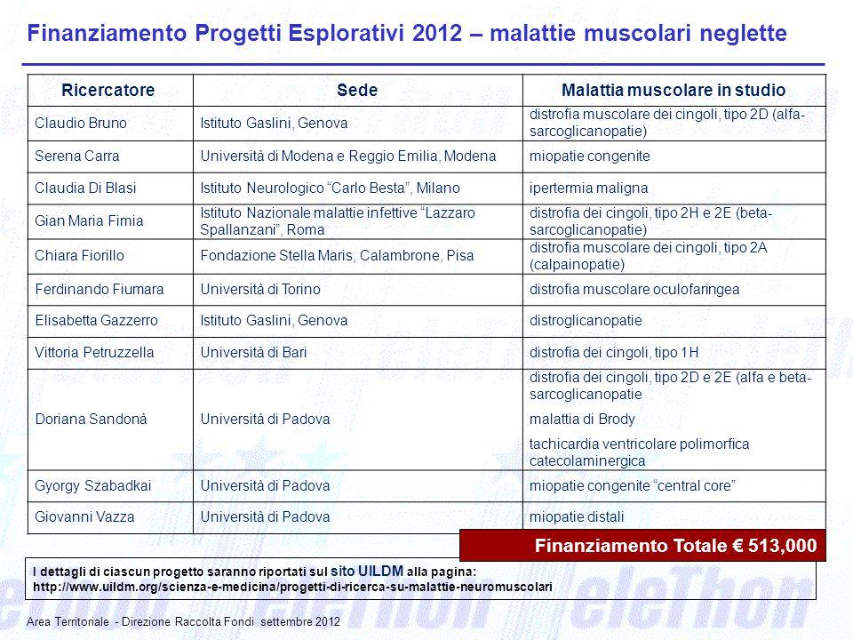 I dettagli di ciascun progetto saranno riportati sul sito UILDM alla pagina: http://www.uildm.org/scienza-e-medicina/progetti-di-ricerca-su-malattie-neuromuscolari Finanziamento Progetti Esplorativi 2012 – malattie muscolari neglette Ricercatore SedeMalattia muscolare in studio Claudio BrunoIstituto Gaslini, Genova distrofia muscolare dei cingoli, tipo 2D (alfa- sarcoglicanopatie) Serena CarraUniversità di Modena e Reggio Emilia, Modenamiopatie congenite Claudia Di BlasiIstituto Neurologico Carlo Besta , Milanoipertermia maligna Gian Maria Fimia Istituto Nazionale malattie infettive Lazzaro Spallanzani , Roma distrofia dei cingoli, tipo 2H e 2E (beta- sarcoglicanopatie) Chiara FiorilloFondazione Stella Maris, Calambrone, Pisa distrofia muscolare dei cingoli, tipo 2A (calpainopatie) Ferdinando FiumaraUniversità di Torinodistrofia muscolare oculofaringea Elisabetta GazzerroIstituto Gaslini, Genovadistroglicanopatie Vittoria PetruzzellaUniversità di Baridistrofia dei cingoli, tipo 1H Doriana Sandonà distrofia dei cingoli, tipo 2D e 2E (alfa e beta- sarcoglicanopatie Università di Padovamalattia di Brody tachicardia ventricolare polimorfica catecolaminergica Gyorgy SzabadkaiUniversità di Padovamiopatie congenite central core Giovanni VazzaUniversità di Padovamiopatie distali Finanziamento Totale € 513,000