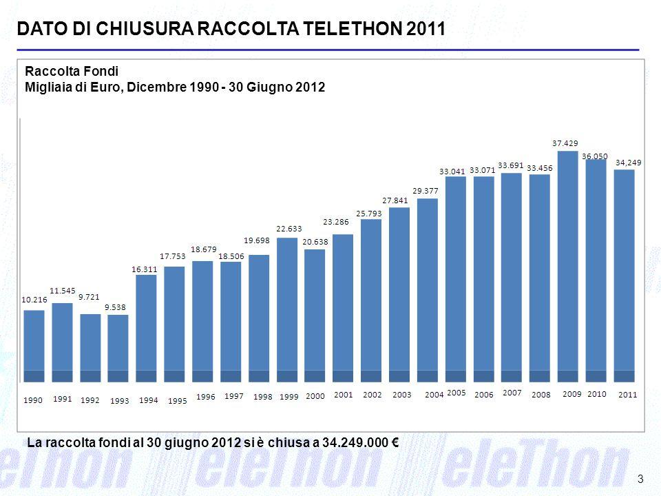 3 Raccolta Fondi Migliaia di Euro, Dicembre 1990 - 30 Giugno 2012 DATO DI CHIUSURA RACCOLTA TELETHON 2011 La raccolta fondi al 30 giugno 2012 si è chiusa a 34.249.000 €