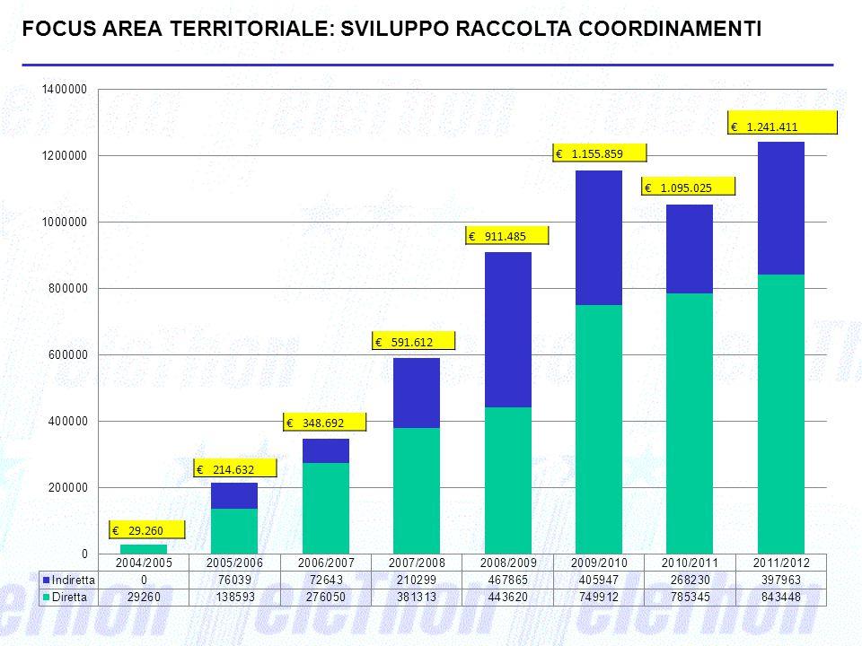 FOCUS AREA TERRITORIALE: SVILUPPO RACCOLTA COORDINAMENTI € 591.612 € 348.692 € 214.632 € 29.260 € 911.485 € 1.155.859 € 1.095.025 € 1.241.411