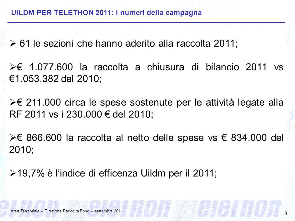 8  61 le sezioni che hanno aderito alla raccolta 2011;  € 1.077.600 la raccolta a chiusura di bilancio 2011 vs €1.053.382 del 2010;  € 211.000 circa le spese sostenute per le attività legate alla RF 2011 vs i 230.000 € del 2010;  € 866.600 la raccolta al netto delle spese vs € 834.000 del 2010;  19,7% è l'indice di efficenza Uildm per il 2011; UILDM PER TELETHON 2011: i numeri della campagna Area Territoriale – Direzione Raccolta Fondi – settembre 2011