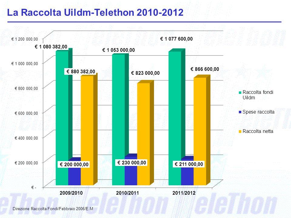 La Raccolta Uildm-Telethon 2010-2012 Direzione Raccolta Fondi/Febbraio 2006/E.M