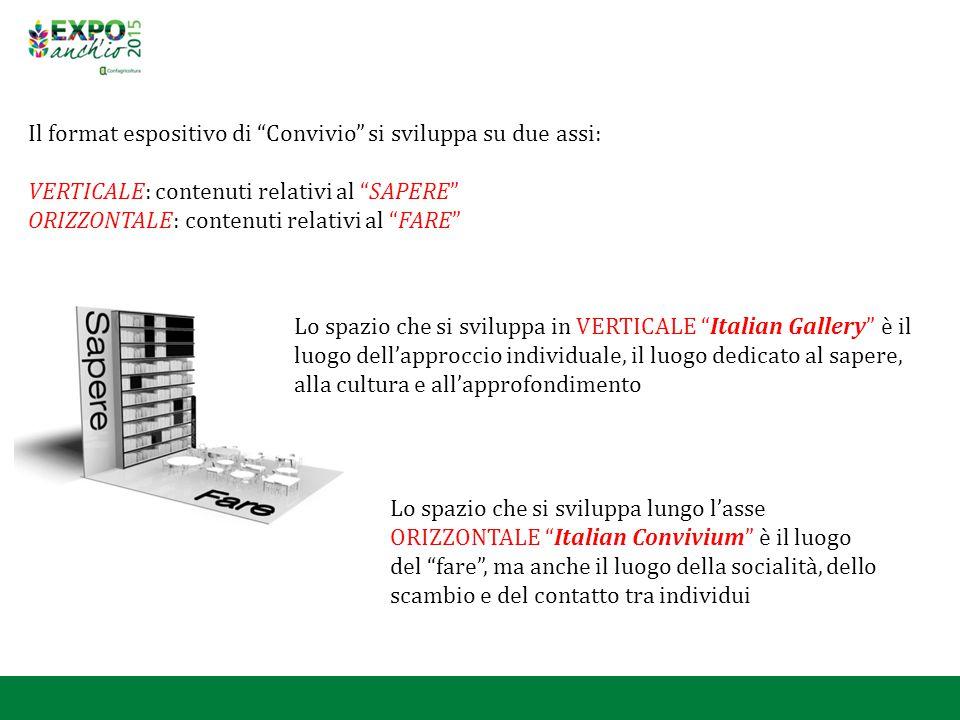 """Il format espositivo di """"Convivio"""" si sviluppa su due assi: VERTICALE: contenuti relativi al """"SAPERE"""" ORIZZONTALE: contenuti relativi al """"FARE"""" Lo spa"""