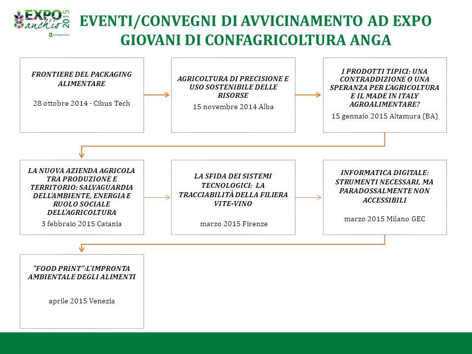 FRONTIERE DEL PACKAGING ALIMENTARE 28 ottobre 2014 - Cibus Tech AGRICOLTURA DI PRECISIONE E USO SOSTENIBILE DELLE RISORSE 15 novembre 2014 Alba I PROD