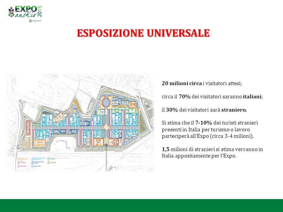 ESPOSIZIONE UNIVERSALE 20 milioni circa i visitatori attesi; circa il 70% dei visitatori saranno italiani; il 30% dei visitatori sarà straniero. Si st