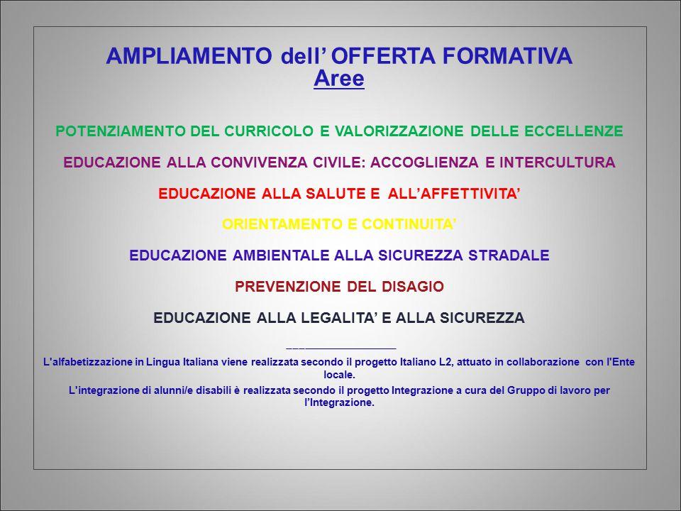 AMPLIAMENTO dell' OFFERTA FORMATIVA Aree POTENZIAMENTO DEL CURRICOLO E VALORIZZAZIONE DELLE ECCELLENZE EDUCAZIONE ALLA CONVIVENZA CIVILE: ACCOGLIENZA E INTERCULTURA EDUCAZIONE ALLA SALUTE E ALL'AFFETTIVITA' ORIENTAMENTO E CONTINUITA' EDUCAZIONE AMBIENTALE ALLA SICUREZZA STRADALE PREVENZIONE DEL DISAGIO EDUCAZIONE ALLA LEGALITA' E ALLA SICUREZZA ___________________ L alfabetizzazione in Lingua Italiana viene realizzata secondo il progetto Italiano L2, attuato in collaborazione con l Ente locale.