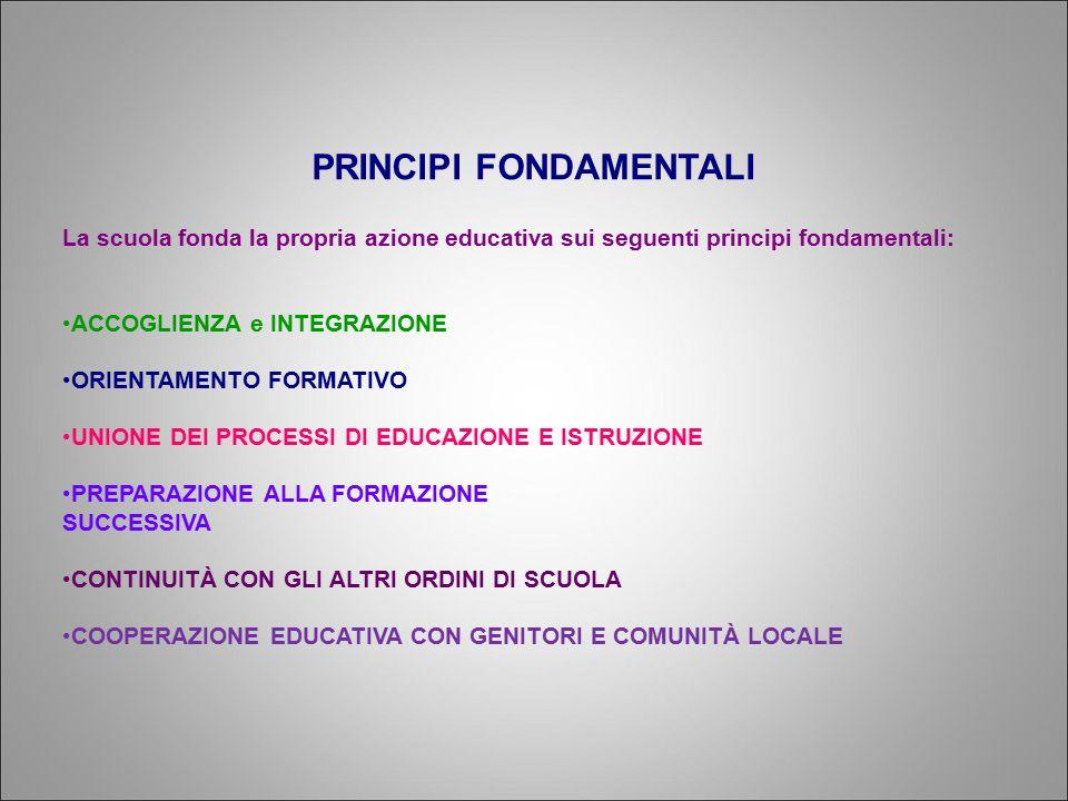 PRINCIPI FONDAMENTALI La scuola fonda la propria azione educativa sui seguenti principi fondamentali: ACCOGLIENZA e INTEGRAZIONE ORIENTAMENTO FORMATIVO UNIONE DEI PROCESSI DI EDUCAZIONE E ISTRUZIONE PREPARAZIONE ALLA FORMAZIONE SUCCESSIVA CONTINUITÀ CON GLI ALTRI ORDINI DI SCUOLA COOPERAZIONE EDUCATIVA CON GENITORI E COMUNITÀ LOCALE