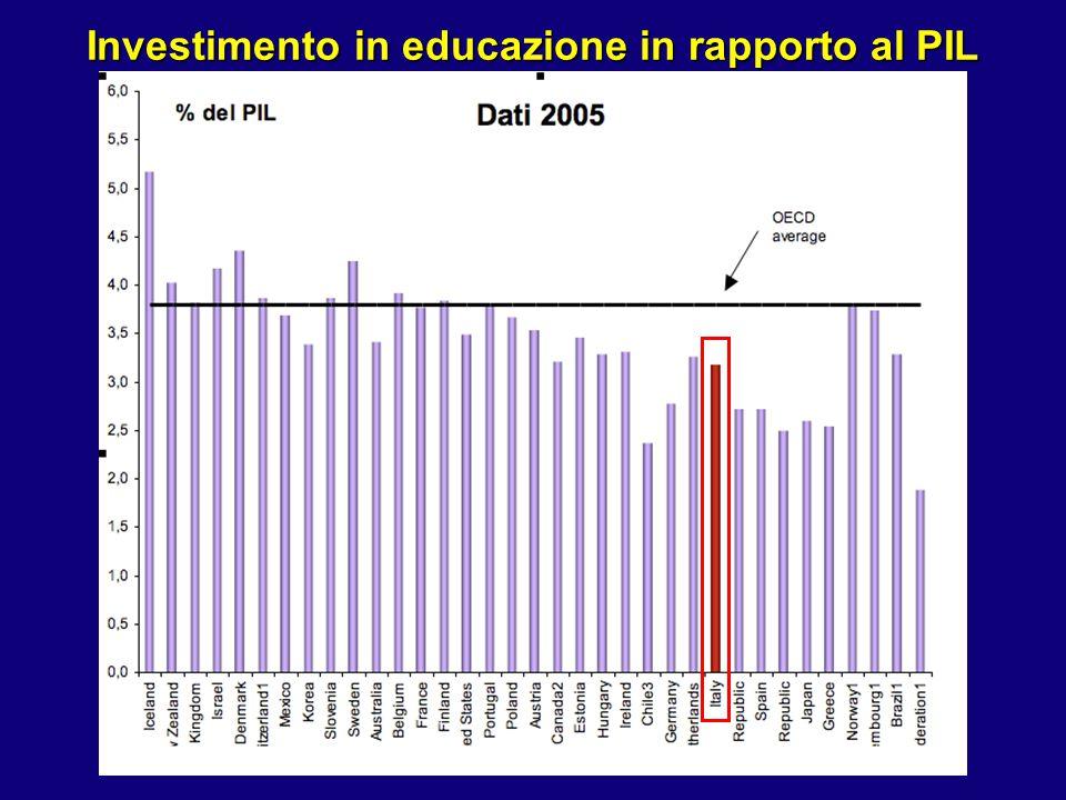 Investimento in educazione in rapporto al PIL