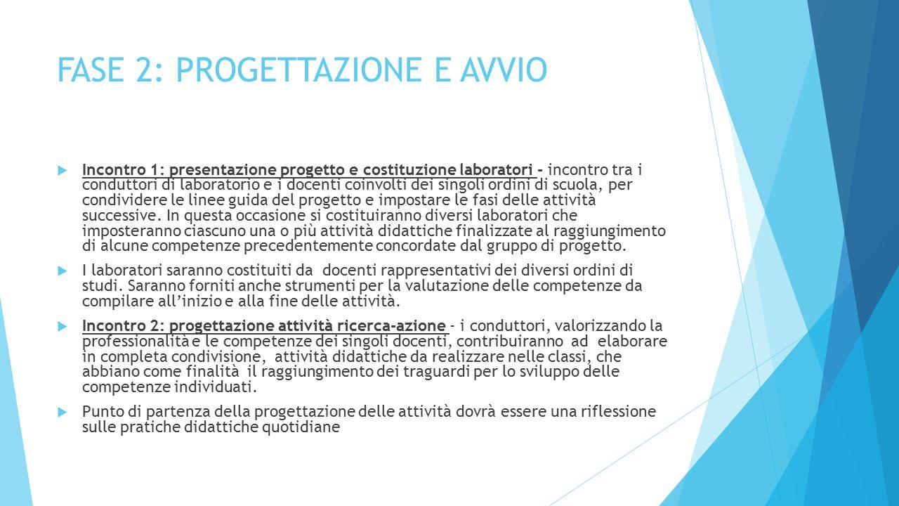 FASE 2: PROGETTAZIONE E AVVIO  Incontro 1: presentazione progetto e costituzione laboratori - incontro tra i conduttori di laboratorio e i docenti co