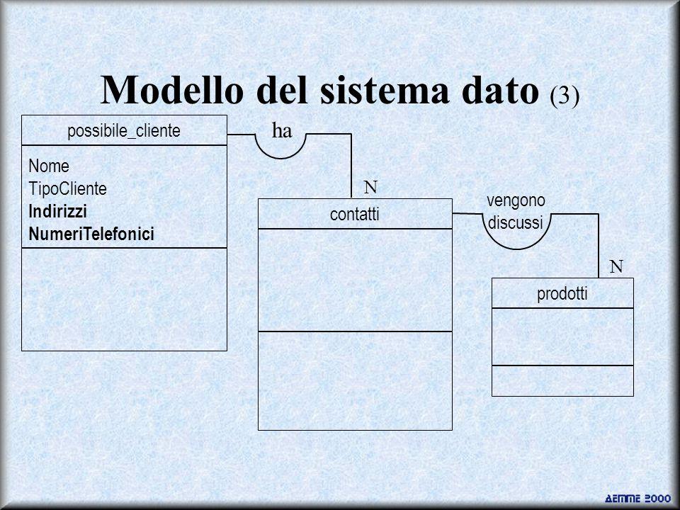 Modello del sistema dato (3) contatti prodotti ha vengono discussi N N Nome TipoCliente Indirizzi NumeriTelefonici possibile_cliente