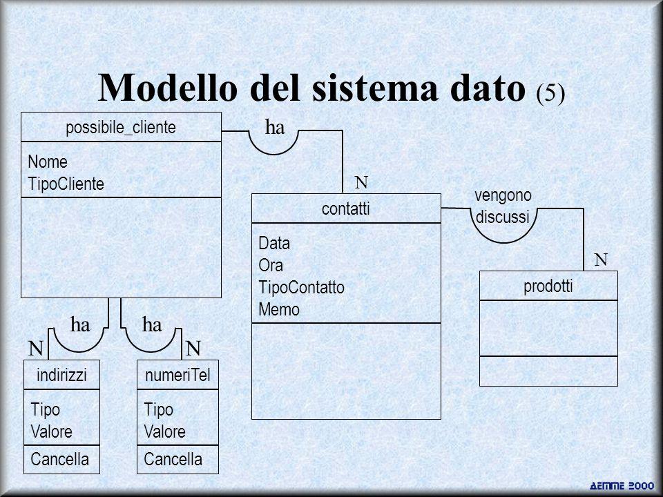 Modello del sistema dato (5) Data Ora TipoContatto Memo contatti prodotti ha vengono discussi N N Nome TipoCliente possibile_cliente Tipo Valore indirizzi Cancella Tipo Valore numeriTel Cancella ha NN