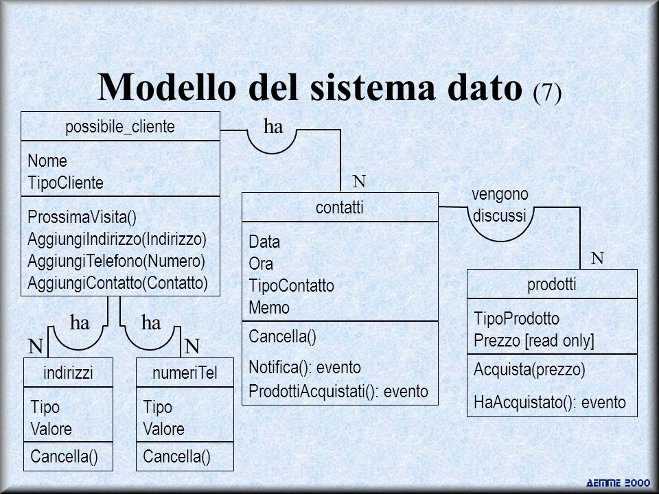 Modello del sistema dato (7) TipoProdotto Prezzo [read only] Data Ora TipoContatto Memo contatti Cancella() Notifica(): evento ProdottiAcquistati(): evento prodotti Acquista(prezzo) HaAcquistato(): evento ha vengono discussi N N ProssimaVisita() AggiungiIndirizzo(Indirizzo) AggiungiTelefono(Numero) AggiungiContatto(Contatto) Nome TipoCliente possibile_cliente Tipo Valore indirizzi Cancella() Tipo Valore numeriTel Cancella() ha NN