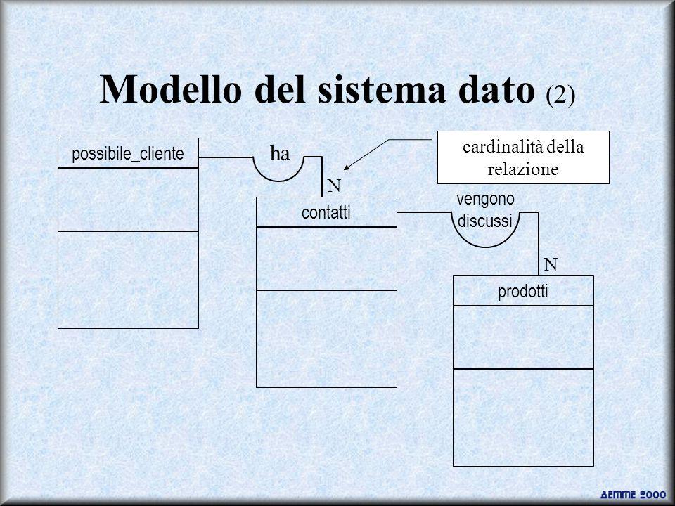 Modello del sistema dato (2) possibile_clientecontattiprodotti ha vengono discussi N N cardinalità della relazione