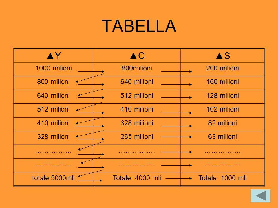 TABELLA ▲Y▲C▲S 1000 milioni800milioni200 milioni 800 milioni640 milioni160 milioni 640 milioni512 milioni128 milioni 512 milioni410 milioni102 milioni