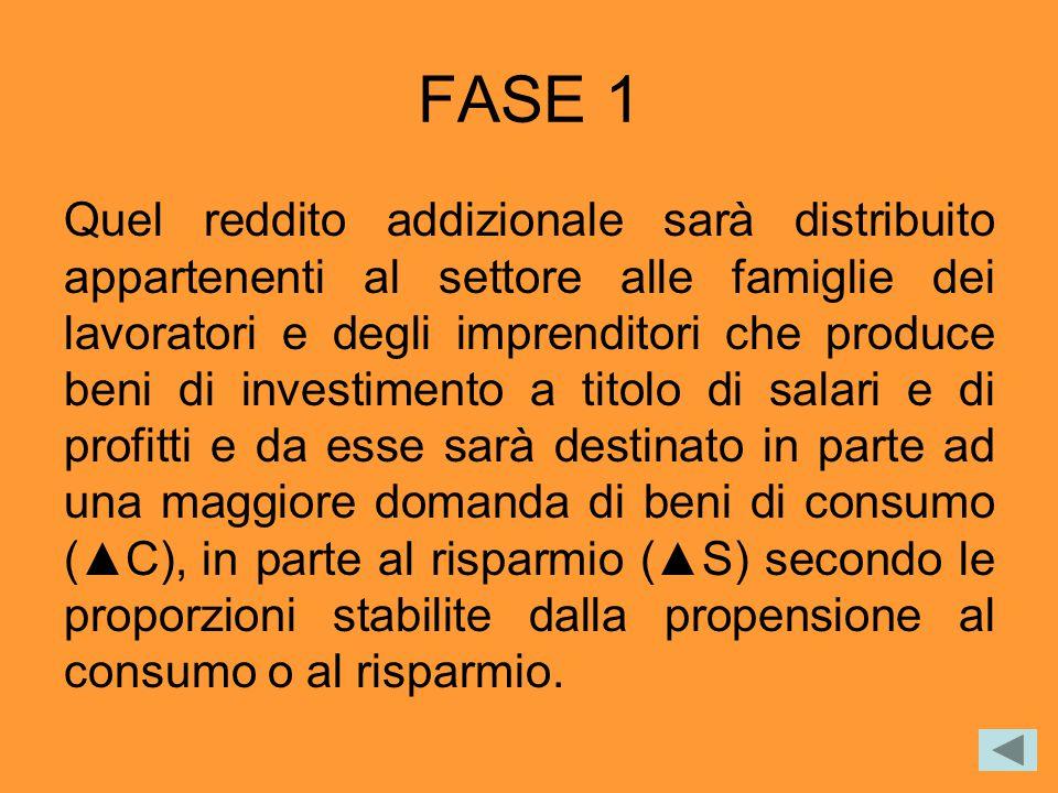 FASE 1 Quel reddito addizionale sarà distribuito appartenenti al settore alle famiglie dei lavoratori e degli imprenditori che produce beni di investi