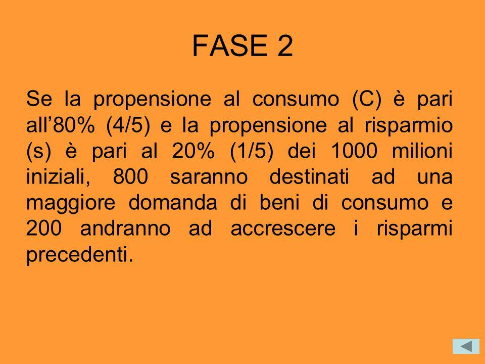 FASE 2 Se la propensione al consumo (C) è pari all'80% (4/5) e la propensione al risparmio (s) è pari al 20% (1/5) dei 1000 milioni iniziali, 800 sara