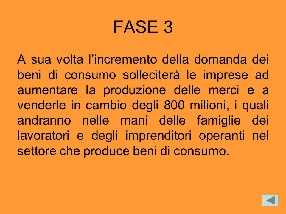 FASE 3 A sua volta l'incremento della domanda dei beni di consumo solleciterà le imprese ad aumentare la produzione delle merci e a venderle in cambio