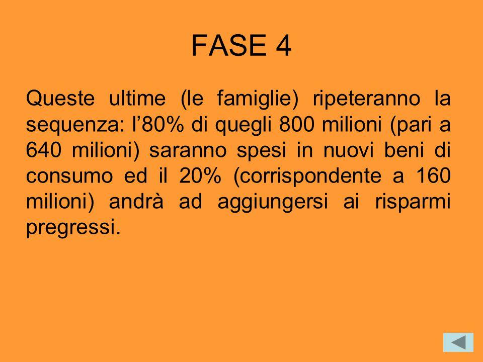FASE 4 Queste ultime (le famiglie) ripeteranno la sequenza: l'80% di quegli 800 milioni (pari a 640 milioni) saranno spesi in nuovi beni di consumo ed