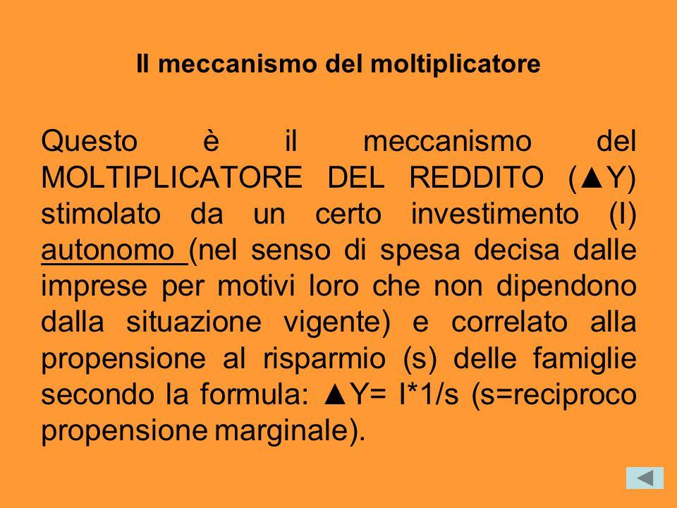 Il meccanismo del moltiplicatore Questo è il meccanismo del MOLTIPLICATORE DEL REDDITO (▲Y) stimolato da un certo investimento (I) autonomo (nel senso