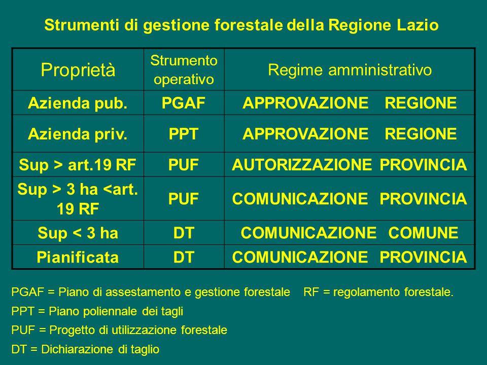 Strumenti di gestione forestale della Regione Lazio Proprietà Strumento operativo Regime amministrativo Azienda pub.PGAFAPPROVAZIONE REGIONE Azienda p