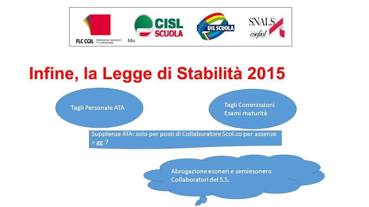Infine, la Legge di Stabilità 2015 Tagli Personale ATA Tagli Commissioni Esami maturità Supplenze ATA: solo per posti di Collaboratore Scol.co per ass