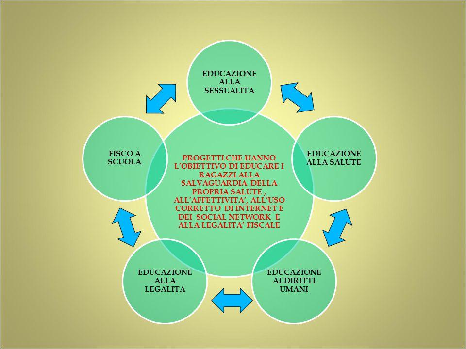 PROGETTI CHE HANNO L'OBIETTIVO DI EDUCARE I RAGAZZI ALLA SALVAGUARDIA DELLA PROPRIA SALUTE, ALL'AFFETTIVITA', ALL'USO CORRETTO DI INTERNET E DEI SOCIAL NETWORK E ALLA LEGALITA' FISCALE EDUCAZIONE ALLA SESSUALITA EDUCAZIONE ALLA SALUTE EDUCAZIONE AI DIRITTI UMANI EDUCAZIONE ALLA LEGALITA FISCO A SCUOLA