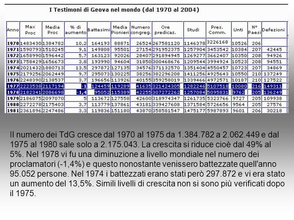 Il numero dei TdG cresce dal 1970 al 1975 da 1.384.782 a 2.062.449 e dal 1975 al 1980 sale solo a 2.175.043. La crescita si riduce cioè dal 49% al 5%.