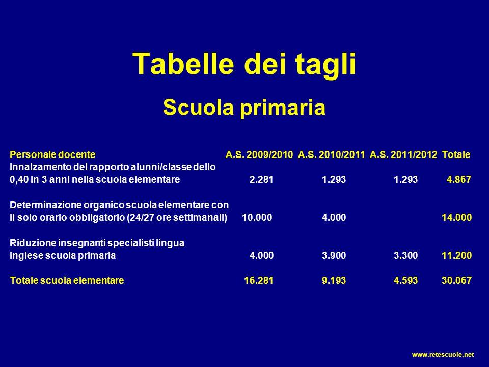 Tabelle dei tagli Scuola primaria Personale docenteA.S. 2009/2010A.S. 2010/2011A.S. 2011/2012 Totale Innalzamento del rapporto alunni/classe dello 0,4