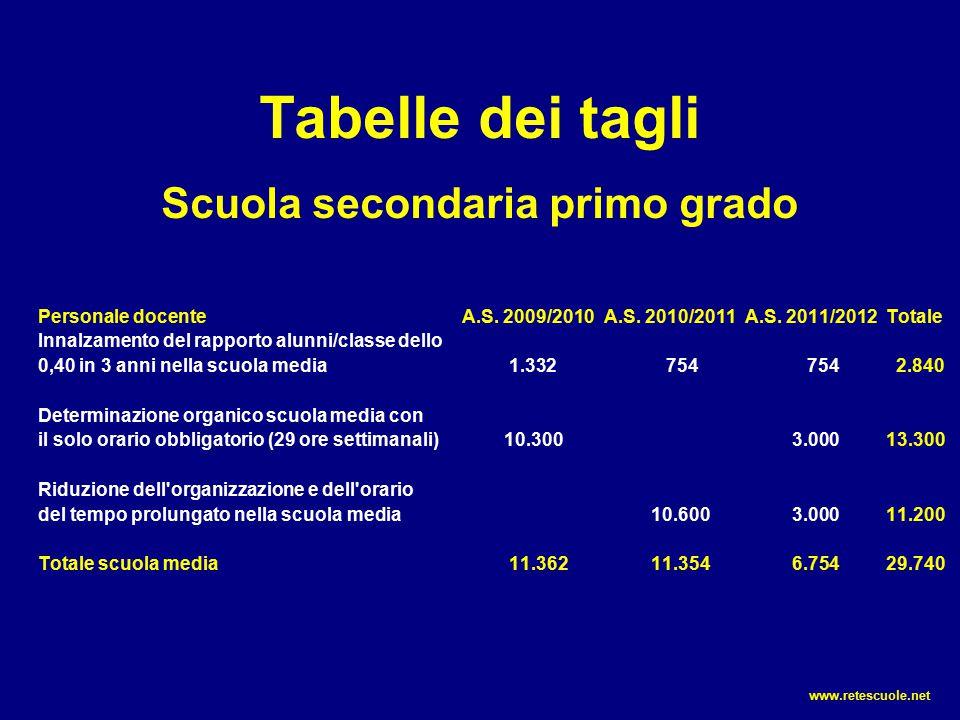 Tabelle dei tagli Scuola secondaria primo grado Personale docenteA.S. 2009/2010A.S. 2010/2011A.S. 2011/2012 Totale Innalzamento del rapporto alunni/cl
